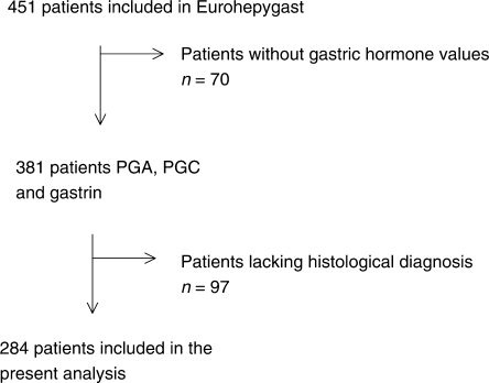 Patients included in the Eurohepygast study and reasons for exclusion of the present study.