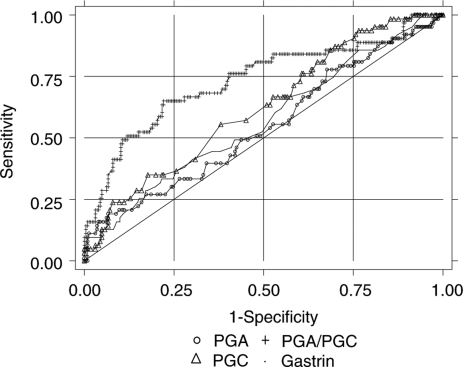 Unadjusted ROC curves of pepsinogen (PG) A, PGC, PGA/PGC, and gastrin to discriminate between patients with atrophic chronic gastritis (antral, corpus, or multifocal) and patients with normal or inflammatory gastric mucosa. Results of the Eurohepygast study.