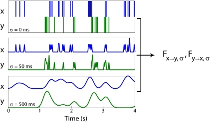 Filtering analysis.The Granger causality between each pair of neural signals ( and ) is calculated at different levels of smoothing () and down-sampling. This provides measures of functional connectivity from  to  () and from  to  () for each timescale. By comparing these measures across timescales we can examine how robust functional connectivity is to temporal filtering.
