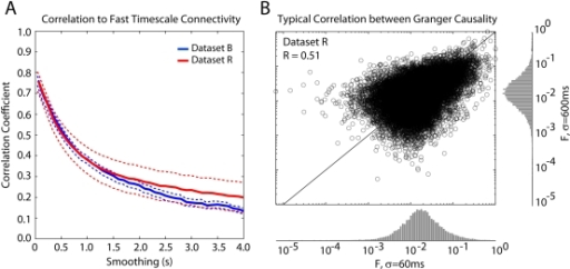 The correlation between functional connectivity across timescales is robust for all datasets down to ∼0.25 Hz.Correlation coefficients are calculated across folds (10 min segments). Error-bars denote standard error (SEM) across segments (N = 5).