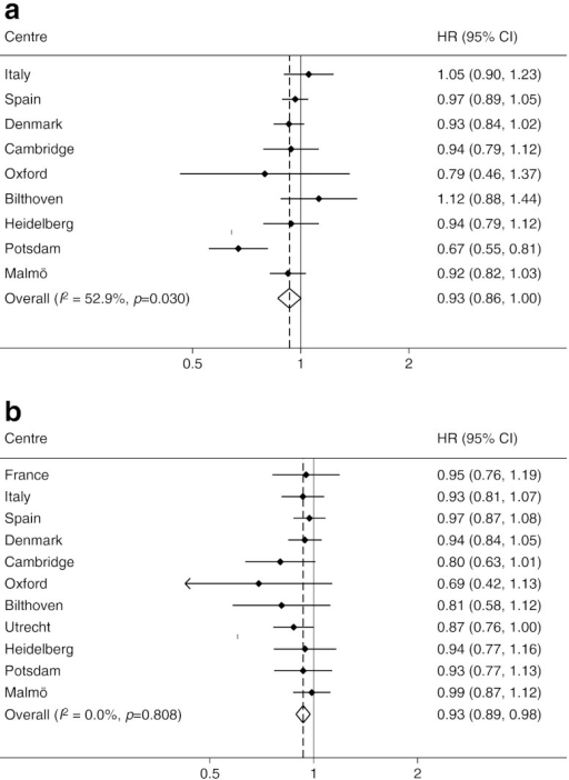 HR (95% CIs) of incident diabetes per one-level difference in physical activity (a) men and (b) women. Models are adjusted for baseline WC, education, smoking status, alcohol consumption and energy intake