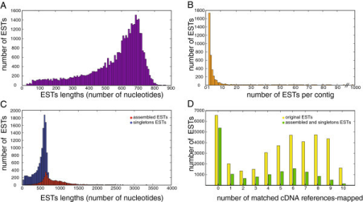 Composition and alignment distribution of the EST library and the assembled distinct transcripts. (A) Distribution of the length of the 37,787 original ESTs. The median EST length is equal to 618 nucleotides, the mean EST length is 563 nucleotides, and the standard deviation of the distribution is 167 nucleotides. (B) Distribution of the number of ESTs per contig in the ESTs assembly. The median number of ESTs per contig is equal to 3 ESTs, the mean number of ESTs per contig is 7 ESTs, and the standard deviation of the distribution is 27 ESTs. (C) Distribution of the length of the 14,410 distinct transcripts. The median sequence length is equal to 847 nucleotides, the mean sequence length is 943 nucleotides, and the standard deviation of the distribution is 388 nucleotides. The contribution of the assembled ESTs is shown in red while the contribution of singleton ESTs is shown in blue. (D) Distribution of the number of matched cDNA reference-mapped for both the 37,787 original ESTs (shown in yellow) and the 14,410 distinct transcripts (shown in green).