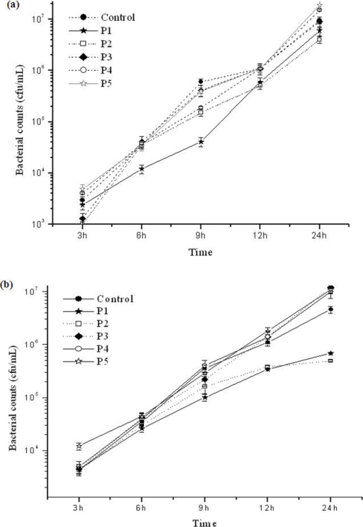 (a), Graph showing the growth curve of bacteria in the presence of 8.5 mg/L concentrations of P1, P2, P3, P4, P5 Pt NPs and control, based on the total viable counts obtained by plate count method. (b), Graph showing the growth curve of bacteria in the presence of 15 mg/L concentrations of P1, P2, P3, P4, P5 Pt NPs and control, based on the total viable counts obtained by plate count method.