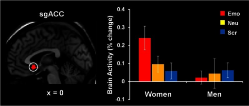 Increased subgenual anterior cingulate cortex (sgACC) activity to emotional distraction, in women. The area indicated by the white circle (BA 25), showing a difference in activation in response to angry faces in women versus men, was masked with a map identifying a main effect of emotion relative to baseline in women. The bar graph illustrates the fMRI signal, as extracted from the region of interest corresponding to the difference in activation between women and men. The activation map is superimposed on a high-resolution brain image displayed in sagittal view (with x indicating the Talairach coordinate on the left-right axis of the brain). Error bars represent standard errors of means. Emo, Emotional distracters; Neu, Neutral distracters; Scr, Scrambled distracters. Reproduced from Iordan et al. (2013a), with permission.