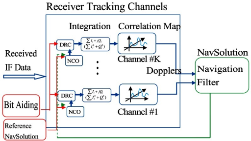 Conventional high sensitivity GNSS receiver architecture.