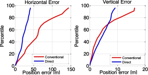 Cumulative histograms of horizontal and vertical position errors.