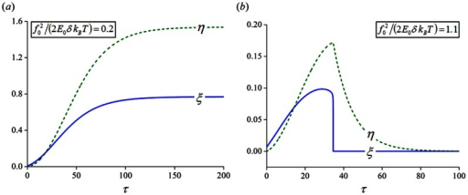 Evolutions of the bond and filament densities.(a) A relatively stiff substrate of . (b) A relatively soft substrate of .