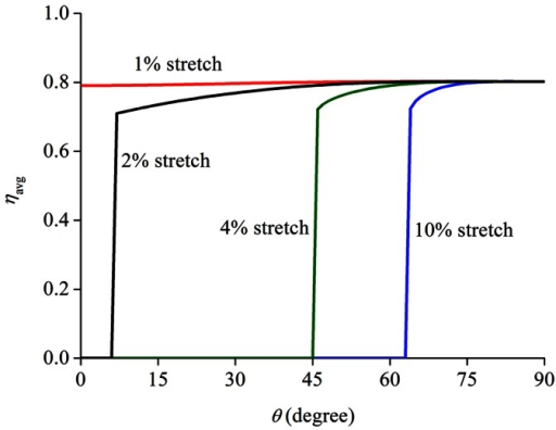 Long-time average filament density  as a function of the cell orientation angle  under different values of stretching amplitude (stretch frequency: 1 Hz).