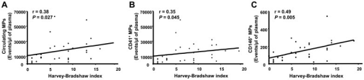 Correlations between microparticle (MP) levels and disease activity.Correlations between total circulating MPs, CD41+ MPs, CD146+ MPs and Harvey-Bradshaw index (A–C).