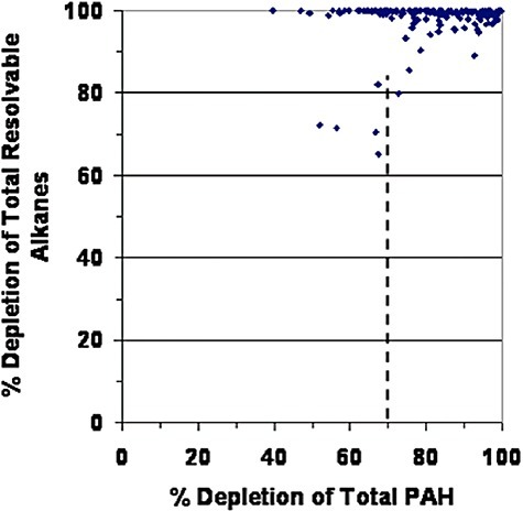 Depletion of total resolvable alkanes in all oiled sediment samples analysed from 2002 to 2007 as function of Total PAH depletion. Resolvables include C9‐ to C40‐normal alkanes plus pristane and phytane. Almost all are totally depleted.