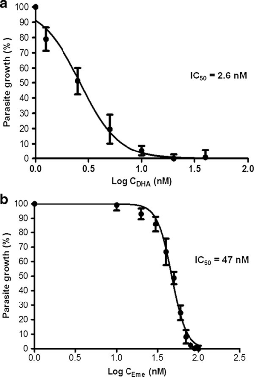 Representative dose response curves for dihydroartemisinin (a) and emetine (b). Parasites were treated at trophozoite stage and analysed at 48 hours using the SYBR Green flow cytometer method. IC50 values calculated from at least three independent experiments are also displayed.
