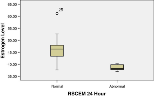 Estrogen and behavioral outcome. Females with an RSCEM score of 0 (normal) had significantly higher estrogen levels as compared to females with a score of 1 (abnormal score) at 24 h (46.5 pg/ml vs. 38.5 pg/ml, 95% CI 3.2–12.9, p = 0.003). Higher estrogen levels were significantly associated with higher P50 at 24 h (rs −0.70, p < 0.011).