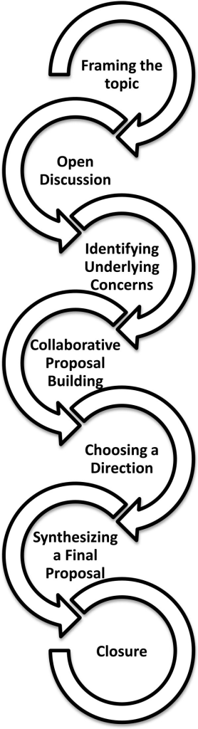 The Seven Steps Involved in the Consensus-Oriented Decision-Making (CODM) model [29].