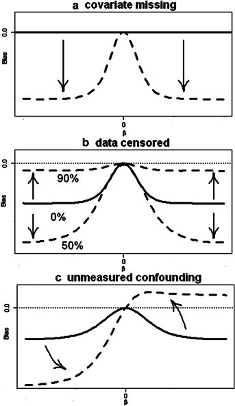 An illustration of the influence of the different sources of bias when estimating binary treatment effects from the Cox proportional hazards model with an omitted binary covariate. (a) solid: no missing data, no bias; dashed: bias due to omitting a balanced covariate. (b) solid: bias due to omitting a balanced covariate; dashed: bias due to omitting a balanced covariate and censoring. (c) solid: bias due to omitting a balanced covariate and censoring; dashed: bias due to omitting a confounder and censoring.