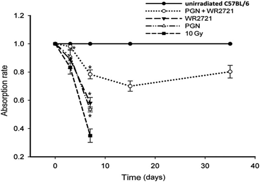 WR-2721 and PGN promoted recovery of intestinal absorption in irradiated mice. Xylose uptake assay of 10 mice per group was performed 1 day before mice were euthanized. Samples of urine were collected, and xylose levels were measured using a modified micro-method and normalized to data from unirradiated mice at the same time-points. On Day 3 after 10 Gy IR, the absorption rate of mice treated with WR-2721 + PGN demonstrated a clear difference from that of mice exposed to 10 Gy irradiation (P < 0.01). On Day 7, the absorption rate of mice treated with WR-2721 or PGN alone, or with WR-2721 + PGN, was obviously higher than that of the 10 Gy irradiated mice. Error bars indicate the SD for n = 10 mice (*P < 0.05).
