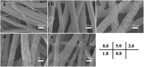 SEM images of CoFe2O4/SrFe12O19nanofibers with different Co/Sr2+molar ratios: (a) 8.0, (b) 5.0, (c) 3.0, (d) 1.8, and (e) 0.8.