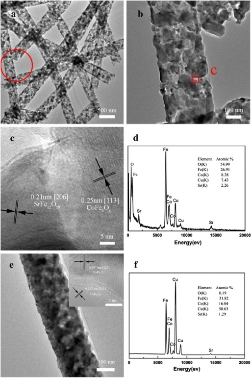TEM and HRTEM images and EDX spectrum of CoFe2O4/SrFe12O19nanofibers. TEM images (a, b), HRTEM image (c), and EDX spectrum (d) of CoFe2O4/SrFe12O19 nanofibers with a Co/Sr2+ molar ratio of 1.8. TEM image (e), top left inset in (e) showing a HRTEM pattern, and EDX spectrum (f) of CoFe2O4/SrFe12O19 nanofibers with a Co/Sr2+ molar ratio of 8.0.