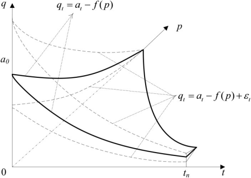Example demand curves.