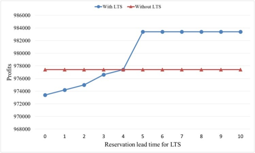 Effects of reservation time for LTS.