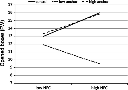 Number of opened boxes (Fixed Wins condition) as a function of NFC and rule manipulation (Study 2)
