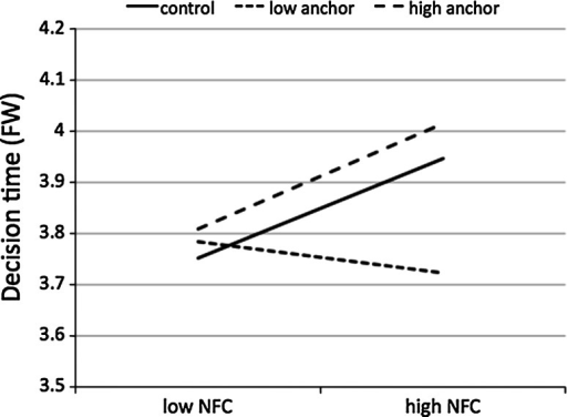 Decision time (Fixed Wins condition) as a function of NFC and rule manipulation (Study 2)