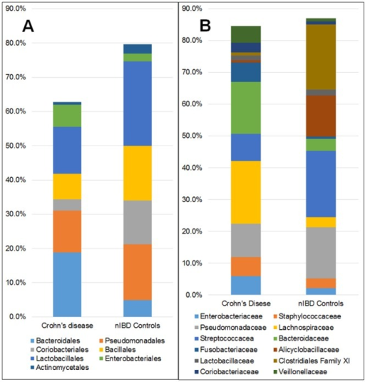 Differences in the relative abundance of bacterial Orders (A) and Families (B) in the mucosa of patients with ileal Crohn's disease compared to the ileal mucosa in nIBD controls.Except for an increase in bacteria of the Order Bacteroidales and Enterobacteriales, mucosa from ileal Crohn's disease patients had a reduced abundance of most other bacteria. There were major differences in most bacterial Families between Crohn's disease and controls. Illustrated are only bacteria comprising > 1% of the total bacterial population and present in >50% of patients.