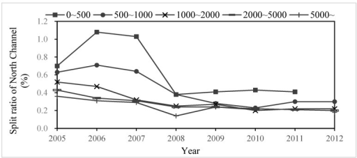 Change of split ratio of North Channel (%) under different discharge grades from 2005–2012.