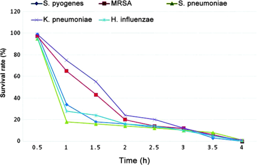 Survival curve determination of different bacterial strains exposed to Artemisia vestita essential oil (50 μg/ml). MRSA, methicillin-resistant Staphylococcus aureus.