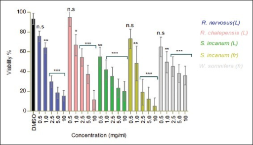 Nematicidal activity of the most active plant extracts against the model nematode S. feltiae