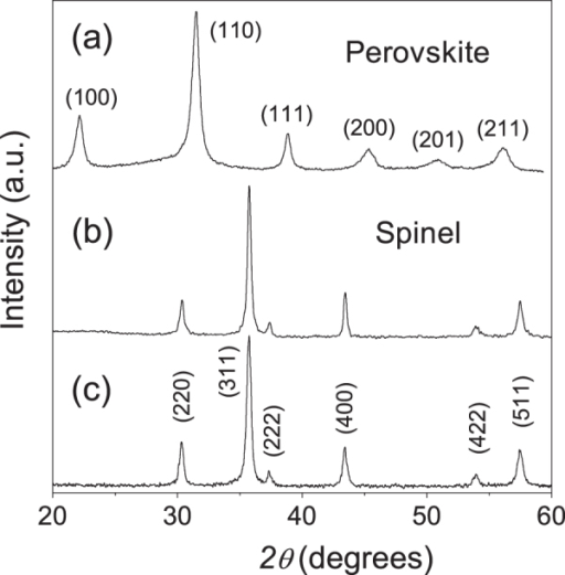 XRD patterns corresponding to (a) the 0.36BiScO3–0.64PbTiO3 perovskite phase; and those for the NiFe2O4 spinel phases obtained by (b) mechanochemical activation and (c) wet-chemistry, after annealing at 600 °C.