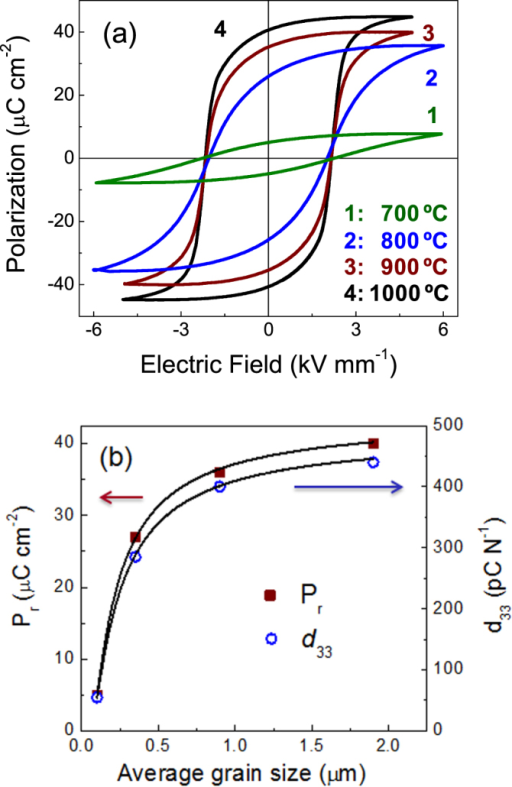 (a) Ferroelectric hysteresis loops for BiScO3–PbTiO3 ceramics obtained at different SPS temperatures, and (b) evolution of the remnant polarization (Pr) and d33 piezoelectric coefficient with increasing grain size.
