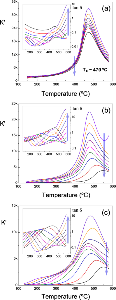 Relative permittivity K′ and dielectric losses (tan δ) as a function of temperature at several frequencies (0.1, 0.5, 1, 5, 10, 50, 100, 500, 1000 kHz; arrows indicate increasing frequency) for (a) the trilayer prepared at 900 °C with the ferrite obtained by wet-chemistry; and (b), (c) multilayers prepared at 900 °C with ferrites obtained by (b) wet-chemistry and (c) mechanochemical activation.