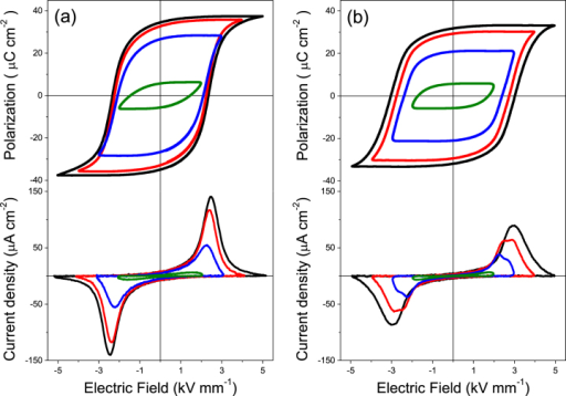 Ferroelectric hysteresis loops and current density curves with increasing applied electric fields for trilayers prepared at 900 °C with ferrites obtained by (a) wet-chemistry and (b) mechanochemical activation.