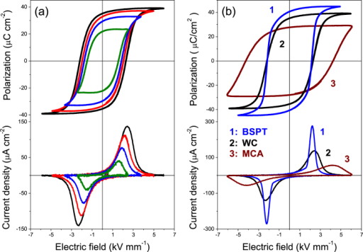 Ferroelectric hysteresis loops and current density curves for (a) a multilayer with the ferrite obtained by wet-chemistry; and (b) comparison between the coarse grained BSPT ceramic and multilayers with ferrites obtained by wet-chemistry (WC) and mechanochemical activation (MCA). All prepared by SPS at 900 °C.
