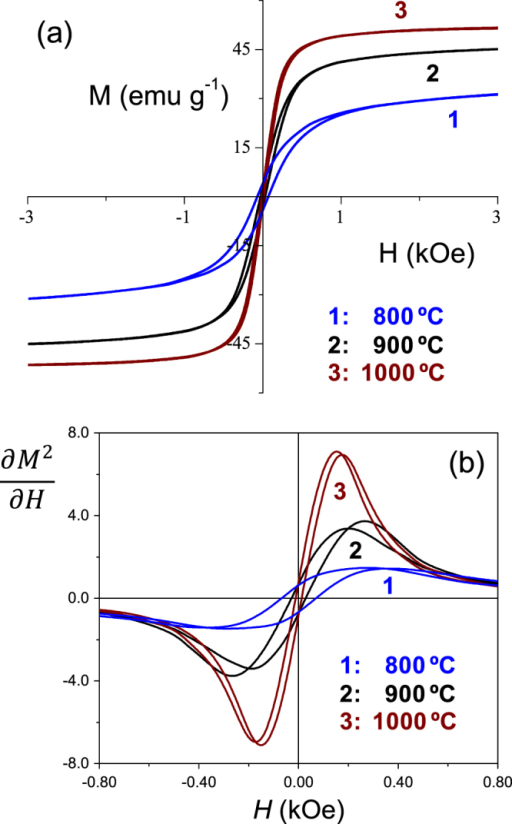 (a) Isothermal magnetization vs magnetic field loops and (b) derivative of square magnetization curves as a function of magnetic field, for trilayers prepared by SPS at different temperatures with the ferrite obtained by wet-chemistry.