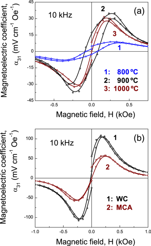 Magnetoelectric voltage coefficients (α31) as a function of dc magnetic field in the L–T mode for (a) trilayers prepared at different temperatures with the ferrite obtained by wet-chemistry, and (b) multilayers with ferrites obtained by wet-chemistry (WC) and mechanochemical activation (MCA).