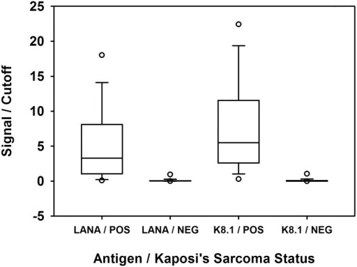 "Signal / Cutoff values for the KSHV antigens LANA and K8.1 in the MBio Array cartridge.""POS"" indicates the Kaposi's Sarcoma biopsy-positive samples. ""NEG"" indicates negative control sera as determined by KSHV ELISA. The box and whisker plots show the median, 10th, 25th, 75th and 90th percentiles. The circles show location of the 5th and 95th percentiles."