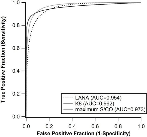 ROC curve for MBio assay, including individual antigens, LANA and K8.1 and maximum S/CO.