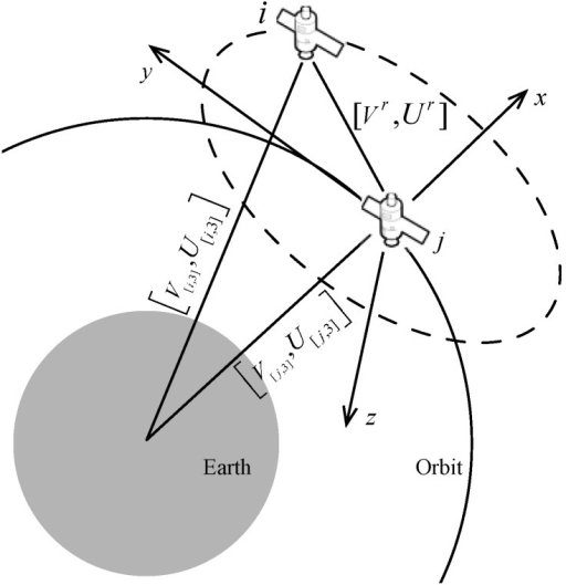 Illustration of transforming position and velocity in ECI to the relative coordinate system of satellite j.