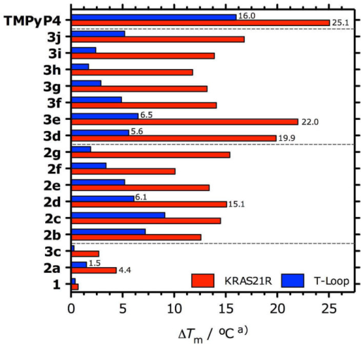 FRET stabilization temperatures (ΔTm) of KRAS21R G4 and hairpin ds-DNA (T-loop) at 0.2 μM, in K-cacodylate buffer (pH = 7.4, 60 mM K+), stabilized by IQc derivatives and TMPyP4 at 1 μM.a) SD ≤ 0.2°C.