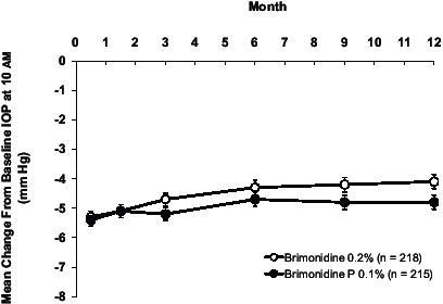 Mean change from baseline IOP. Both brimonidine-Purite 0.1% and brimonidine 0.2% provided significant IOP reductions that were sustained throughout 1 year of therapy. The mean IOP reduction was equivalent with the 2 formulations throughout follow-up.Abbreviations: IOP, intraocular pressure.