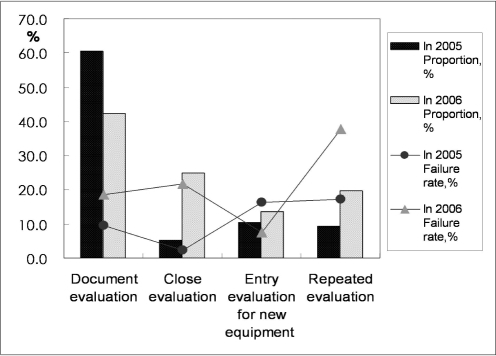 Types of CT phantom image evaluation and failure rates in 2005 and 2006. Document evaluation was most frequent type of phantom image evaluation during this two-year period. In 2006, total failure rate doubled relative to that in 2005. Difference in failure rates between 2005 and 2006 was more than twice that for close evaluation and repeated evaluation, although it was almost twice or less than twice that of other types of evaluation (see line graph). Failure rates of close evaluation and repeated evaluation were higher.