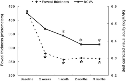Evaluation of mean foveal thickness and best corrected visual acuity after combined intravitreal injection of triamcinolone acetonid and panretinal photocoagulation. ⋆: statistically significant difference between initial foveal thickness and each value, *: statistically significant difference between best corrected visual acuity before and after combination treatment.