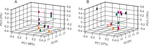 PCA loading plots for the responses of MOx sensors (A) and dORs (B) to 21 esters.The responses to all esters (compounds 22-42, Table S3) were tested at or scaled to 1/100 dilution and corrected to equivalent concentrations using vapour pressure data. The 12 dORs are those asterisked in Table S4 and were chosen to represent a full range of tuning half-widths. Pearson pairwise correlation coefficients between MOx or dOR pairs are given in Table S5.