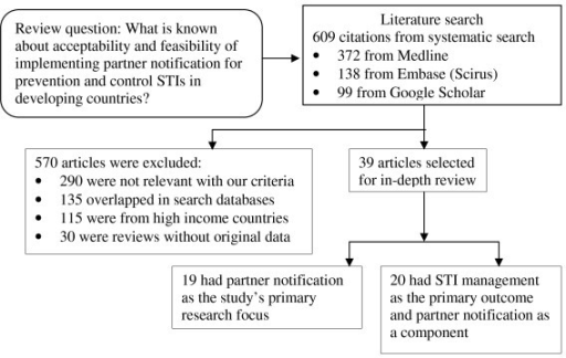 Systematic review of published studies of perspectives and experiences with partner notification for sexually transmitted infections in developing countries.