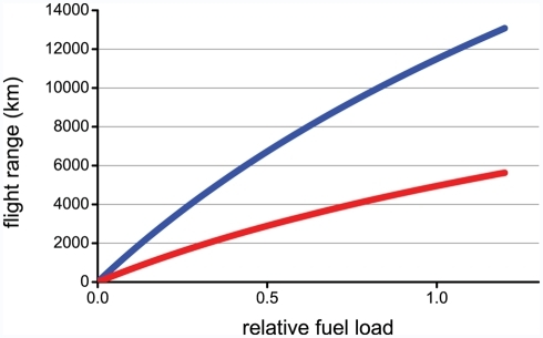 Potential flight range in relation to relative fuel load (expressed as the ratio between fuel mass and lean body mass) for the bar-tailed godwit (blue curve) and the blackpoll warbler (red curve).See Box 1 for details.