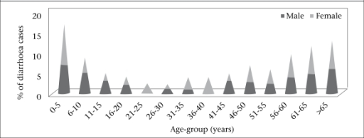 Age and sex distribution of reported moderate to severe cases (n=100) at Pakhirala village, Gosaba block, Sundarbans area, 5 June–20 July 2009