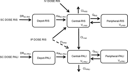 A schematic representation of the plasma PK model. Plasma PK of both RIS and PALI follows a two-compartment model. IV and IP dosing goes directly to the central compartment. A fraction of the absorbed dose for IP RIS route of administration goes directly to the RIS central compartment and a fraction of the absorbed dose goes to the PALI central compartment (FrFPM) representing first pass metabolism. Absorption after SC dosing is described by consecutive zero- and first order processes for both RIS and PALI. DRSC is the duration of the zero-order process after SC dosing. Total elimination clearance of RIS is divided into metabolic clearance (CLmet) and the clearance by other routes of elimination (CLRIS).
