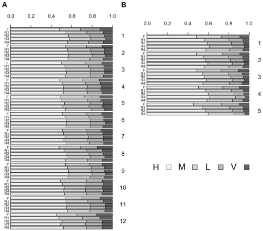Distribution of C-terminal variants among Type V and Type IV non-NMD transcripts in rice (A) and Arabidopsis (B).Note: <25% (very low), 25%–50% (low), 50%–75% (medium) and >75% (high).