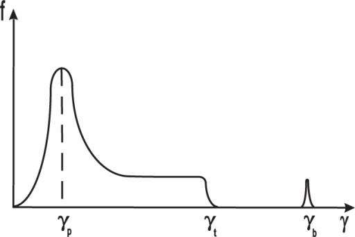 The distribution function versus the Lorentz factor.As is clear from the plot, the function consists of two parts: the first - wider region concerns the plasma component corresponding to the cascade processes of pair creation and the second one characterizes the primary Goldreich-Julian beam electrons.